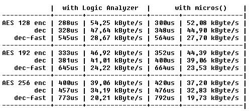 Performance cryptolib_AES